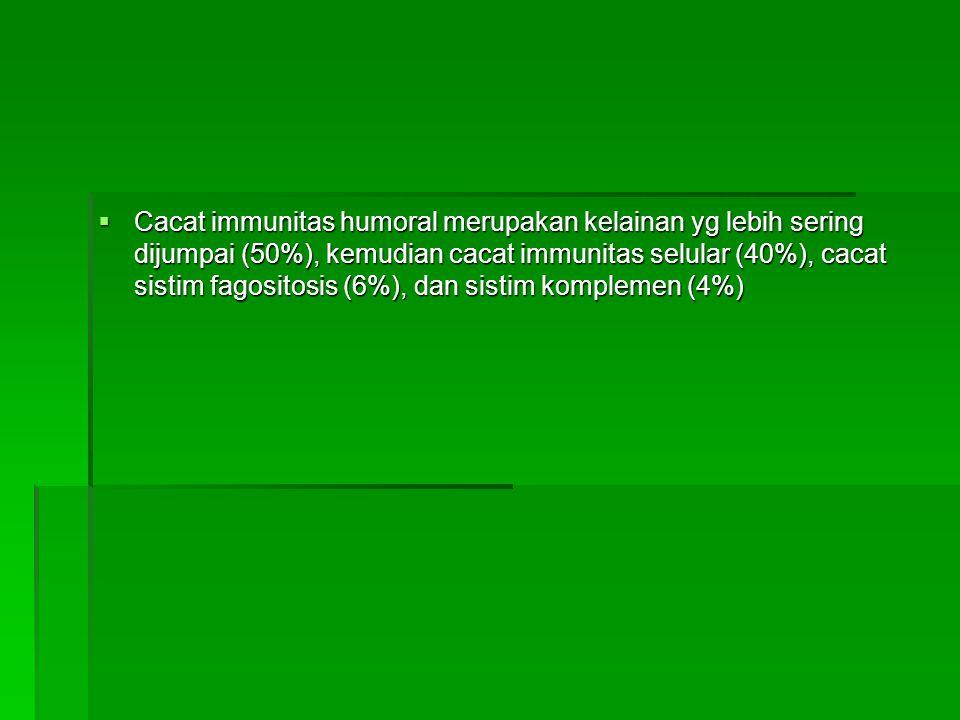  Cacat immunitas humoral merupakan kelainan yg lebih sering dijumpai (50%), kemudian cacat immunitas selular (40%), cacat sistim fagositosis (6%), dan sistim komplemen (4%)