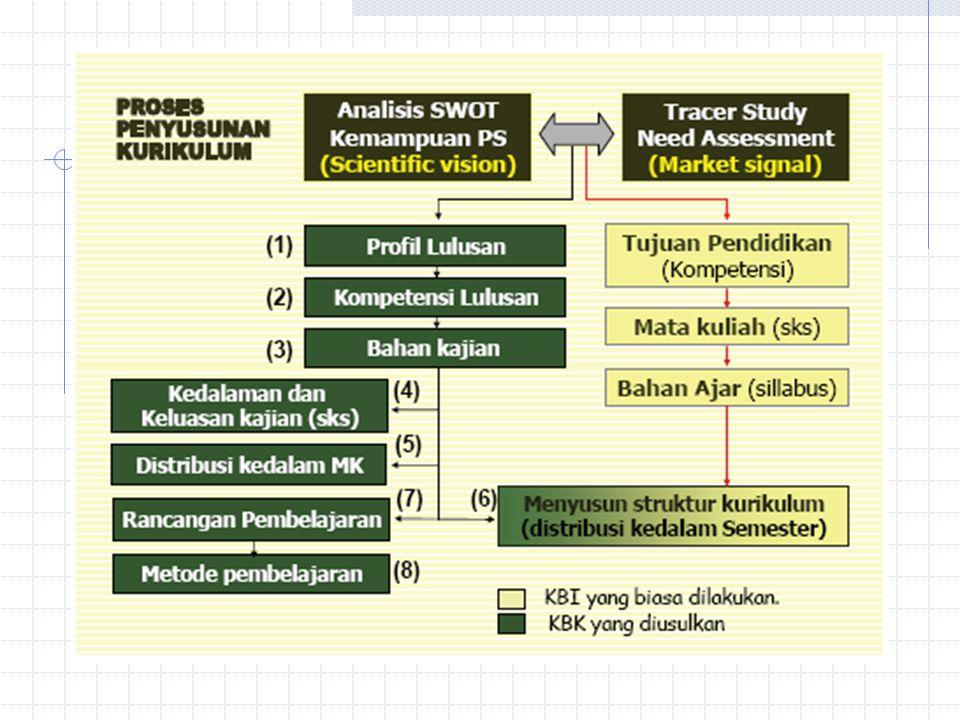 Profil Lulusan 1.Teknisi Utama pada pekerjaan bidang telekomunikasi 2.