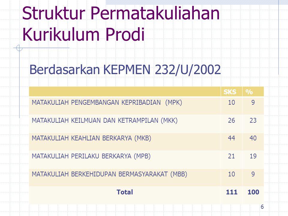 Struktur Permatakuliahan Kurikulum Prodi Berdasarkan KEPMEN 232/U/2002 6 SKS% MATAKULIAH PENGEMBANGAN KEPRIBADIAN (MPK)109 MATAKULIAH KEILMUAN DAN KETRAMPILAN (MKK)2623 MATAKULIAH KEAHLIAN BERKARYA (MKB)4440 MATAKULIAH PERILAKU BERKARYA (MPB)2119 MATAKULIAH BERKEHIDUPAN BERMASYARAKAT (MBB)109 Total111100