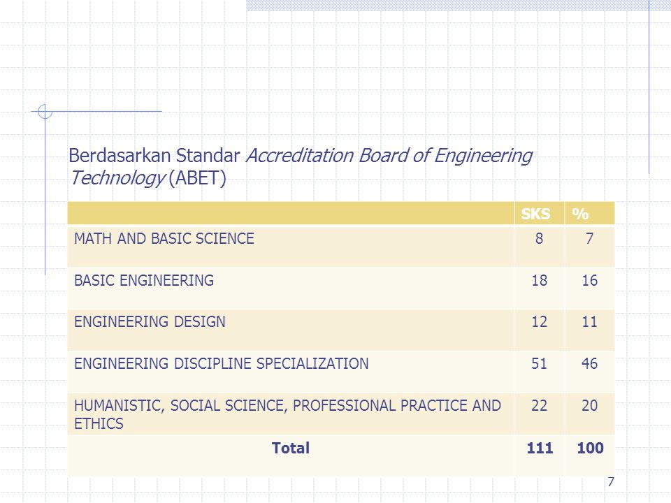 Berdasarkan Standar Accreditation Board of Engineering Technology (ABET) 7 SKS% MATH AND BASIC SCIENCE87 BASIC ENGINEERING1816 ENGINEERING DESIGN1211 ENGINEERING DISCIPLINE SPECIALIZATION5146 HUMANISTIC, SOCIAL SCIENCE, PROFESSIONAL PRACTICE AND ETHICS 2220 Total111100