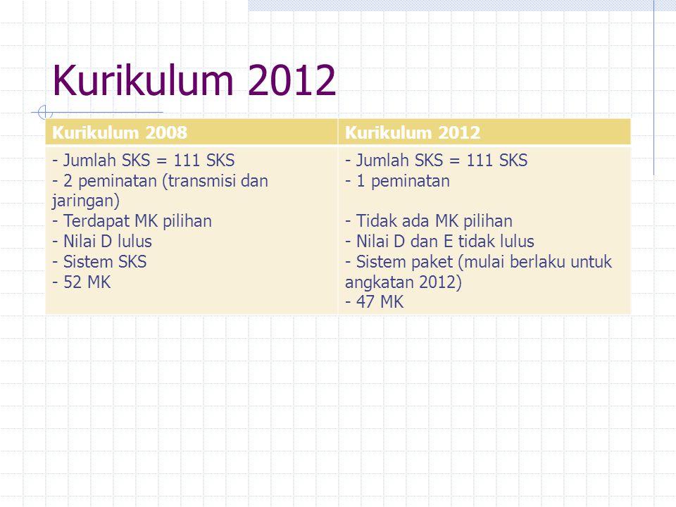 19 Aturan Umum EKIVALENSI Kurikulum 2008  Kurikulum 2012 6.