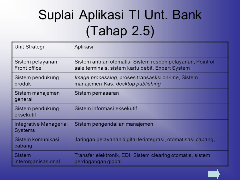 Suplai Aplikasi TI Unt. Bank (Tahap 2.5) Unit StrategiAplikasi Sistem pelayanan Front office Sistem antrian otomatis, Sistem respon pelayanan, Point o