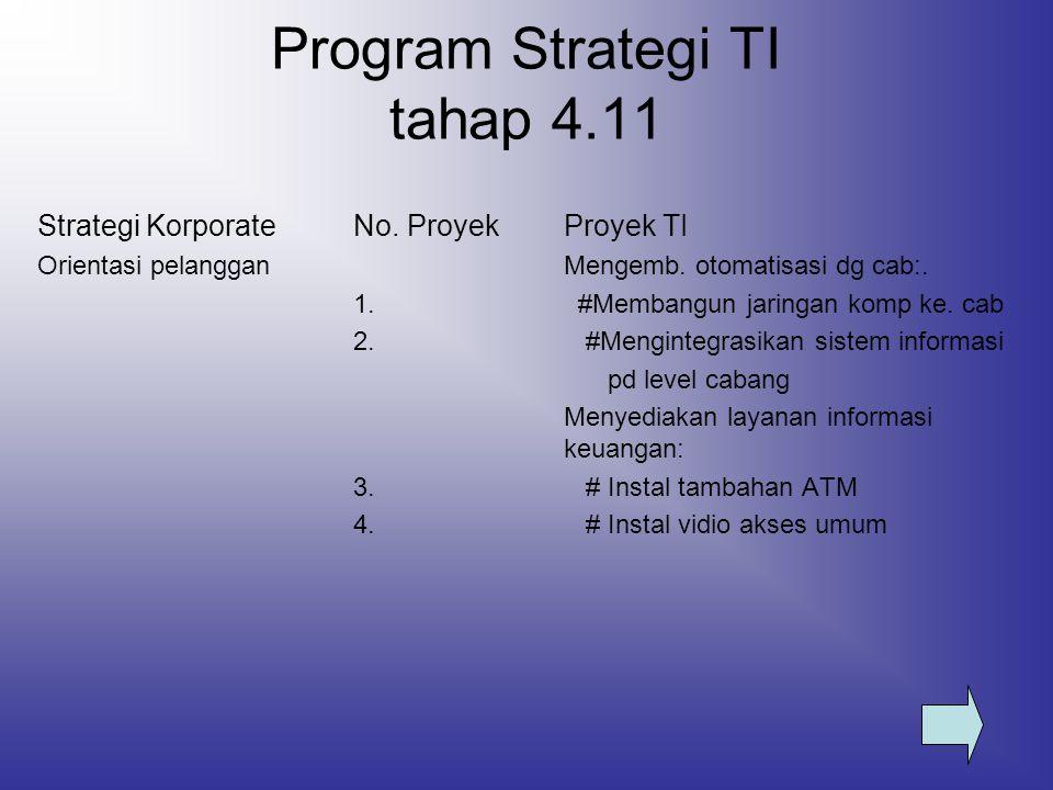 Program Strategi TI tahap 4.11 Strategi KorporateNo. ProyekProyek TI Orientasi pelangganMengemb. otomatisasi dg cab:. 1. #Membangun jaringan komp ke.