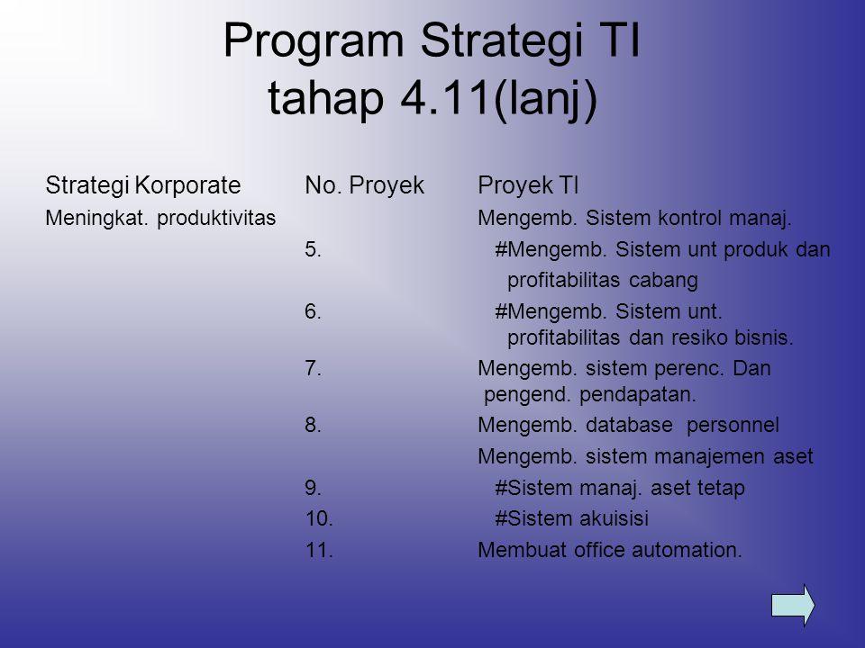 Program Strategi TI tahap 4.11(lanj) Strategi KorporateNo. ProyekProyek TI Meningkat. produktivitasMengemb. Sistem kontrol manaj. 5. #Mengemb. Sistem