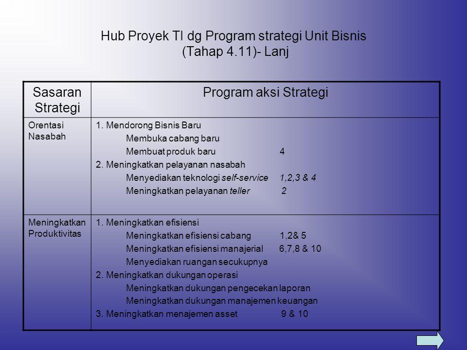 Hub Proyek TI dg Program strategi Unit Bisnis (Tahap 4.11)- Lanj Sasaran Strategi Program aksi Strategi Orentasi Nasabah 1. Mendorong Bisnis Baru Memb