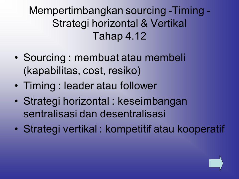 Mempertimbangkan sourcing -Timing - Strategi horizontal & Vertikal Tahap 4.12 Sourcing : membuat atau membeli (kapabilitas, cost, resiko) Timing : lea
