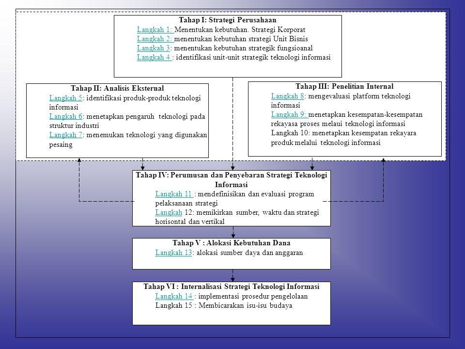 Tahap I: Strategi Perusahaan Langkah 1: Langkah 1: Menentukan kebutuhan. Strategi Korporat Langkah 2: Langkah 2: menentukan kebutuhan strategi Unit Bi