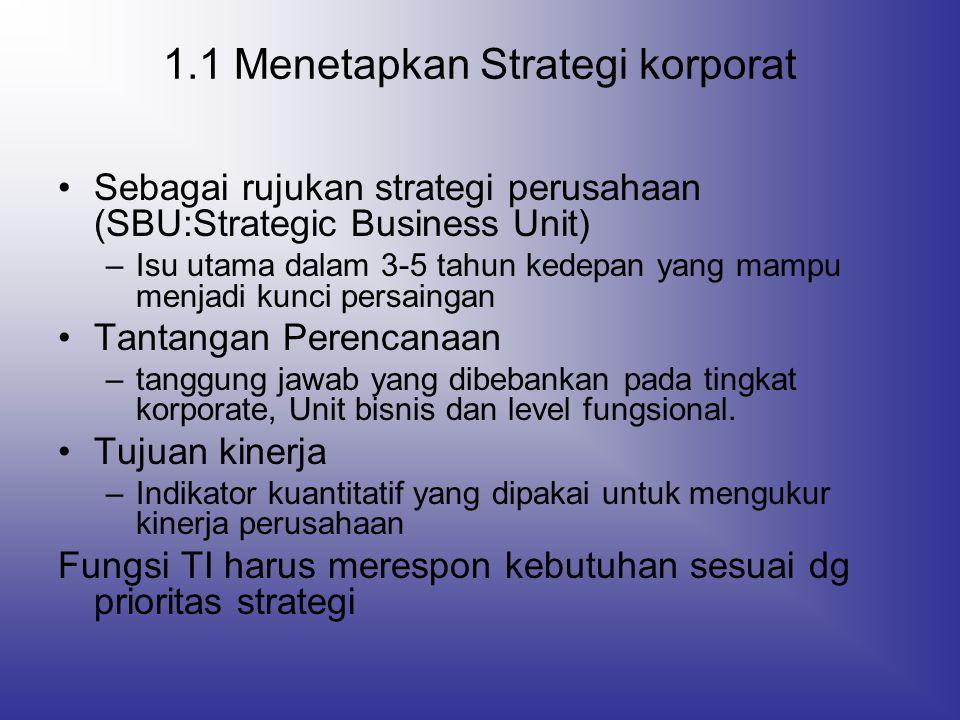 Corporate Strategy -Kasus sebuah bank (Tahap 1.1) Level Korporat Strategi Unit BisnisFungsional Sasaran Strategi KomersialRetailInternasionalKeuanganoperasionalIT Orientasi nasabah 21122 Meningkatkan produktivitas 332311 Produk baru113 1.