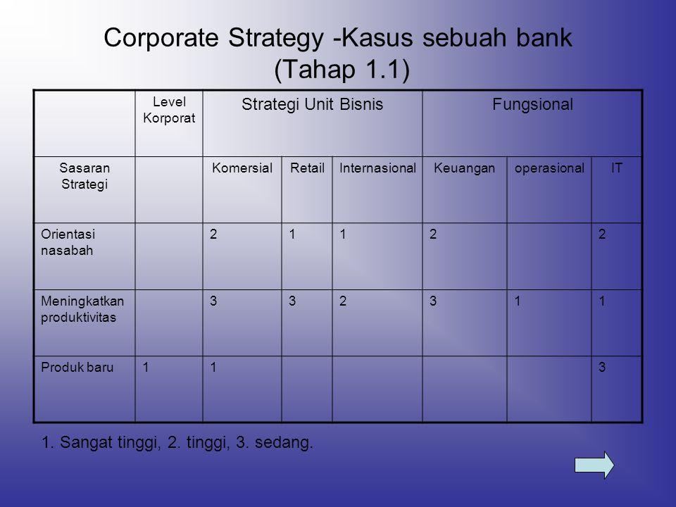 Corporate Strategy -Kasus sebuah bank (Tahap 1.1) Level Korporat Strategi Unit BisnisFungsional Sasaran Strategi KomersialRetailInternasionalKeuangano