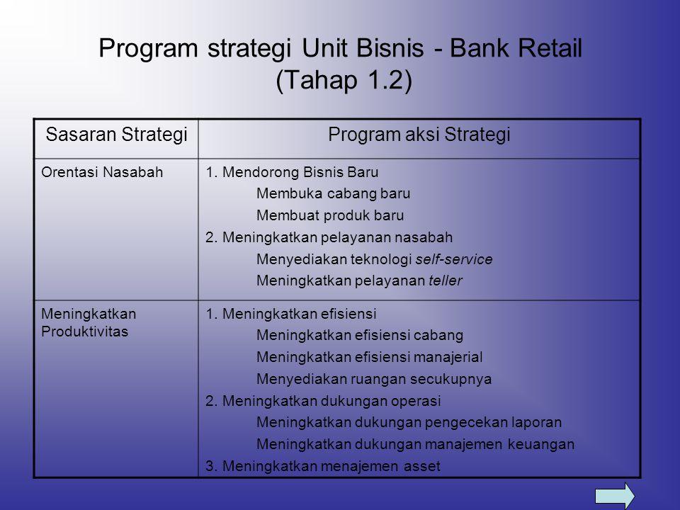 Program strategi Unit Bisnis - Bank Retail (Tahap 1.2) Sasaran StrategiProgram aksi Strategi Orentasi Nasabah1. Mendorong Bisnis Baru Membuka cabang b