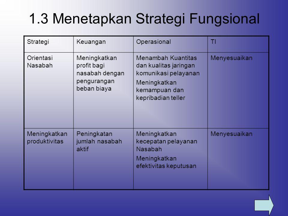 1.3 Menetapkan Strategi Fungsional StrategiKeuanganOperasionalTI Orientasi Nasabah Meningkatkan profit bagi nasabah dengan pengurangan beban biaya Men