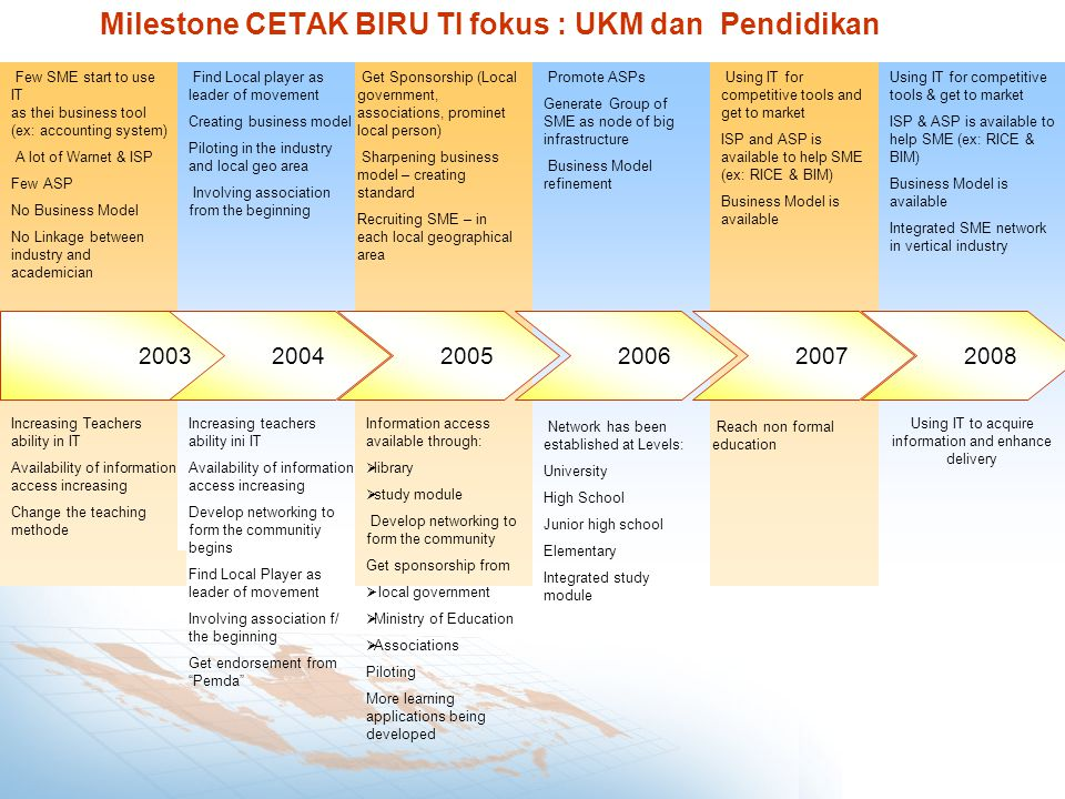 Milestone CETAK BIRU TI fokus : UKM dan Pendidikan 20032004200520062007 Increasing Teachers ability in IT Availability of information access increasing Change the teaching methode Network has been established at Levels: University High School Junior high school Elementary Integrated study module Reach non formal education 2008 Using IT to acquire information and enhance delivery Few SME start to use IT as thei business tool (ex: accounting system) A lot of Warnet & ISP Few ASP No Business Model No Linkage between industry and academician Find Local player as leader of movement Creating business model Piloting in the industry and local geo area Involving association from the beginning Get Sponsorship (Local government, associations, prominet local person) Sharpening business model – creating standard Recruiting SME – in each local geographical area Promote ASPs Generate Group of SME as node of big infrastructure Business Model refinement Using IT for competitive tools and get to market ISP and ASP is available to help SME (ex: RICE & BIM) Business Model is available Using IT for competitive tools & get to market ISP & ASP is available to help SME (ex: RICE & BIM) Business Model is available Integrated SME network in vertical industry Increasing teachers ability ini IT Availability of information access increasing Develop networking to form the communitiy begins Find Local Player as leader of movement Involving association f/ the beginning Get endorsement from Pemda Information access available through:  library  study module Develop networking to form the community Get sponsorship from  local government  Ministry of Education  Associations Piloting More learning applications being developed