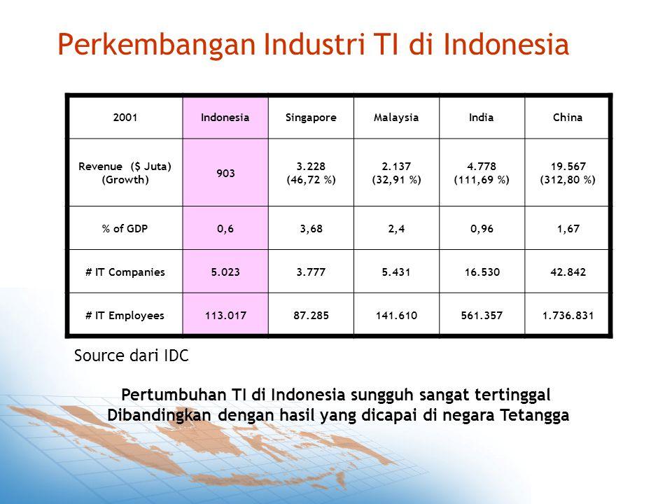 Perkembangan Industri TI di Indonesia 2001IndonesiaSingaporeMalaysiaIndiaChina Revenue ($ Juta) (Growth) 903 3.228 (46,72 %) 2.137 (32,91 %) 4.778 (111,69 %) 19.567 (312,80 %) % of GDP0,63,682,40,961,67 # IT Companies5.0233.7775.43116.53042.842 # IT Employees113.01787.285141.610561.3571.736.831 Pertumbuhan TI di Indonesia sungguh sangat tertinggal Dibandingkan dengan hasil yang dicapai di negara Tetangga Source dari IDC
