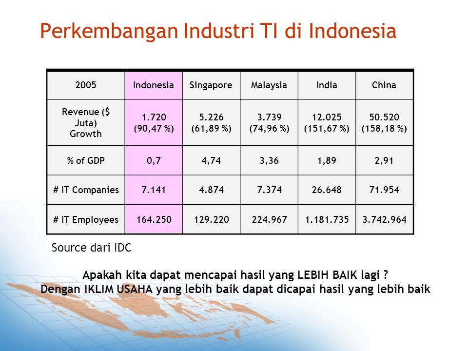 Perkembangan Industri TI di Indonesia Apakah kita dapat mencapai hasil yang LEBIH BAIK lagi .
