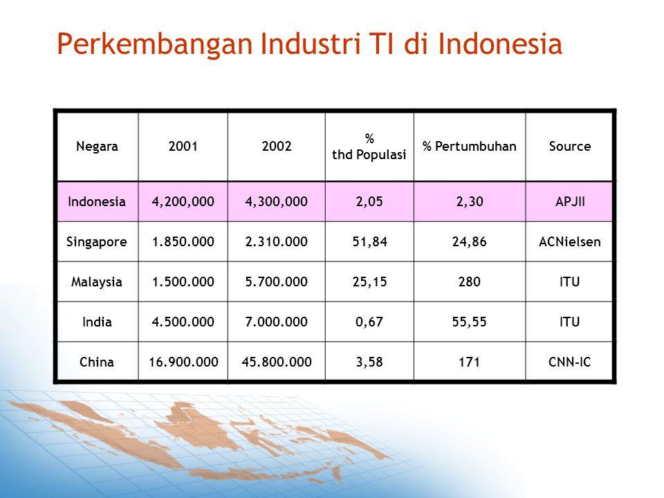 Perkembangan Industri TI di Indonesia Negara20012002 % thd Populasi % PertumbuhanSource Indonesia4,200,0004,300,0002,052,30APJII Singapore1.850.0002.310.00051,8424,86ACNielsen Malaysia1.500.0005.700.00025,15280ITU India4.500.0007.000.0000,6755,55ITU China16.900.00045.800.0003,58171CNN-IC