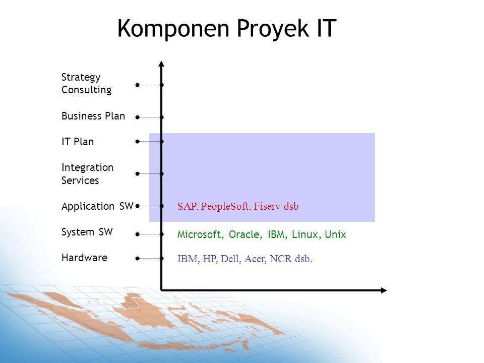 Export/ Import Peluang Pasar Process Technology People Principals IBM, Microsoft Oracle, Accenture Local SW houses (ISV)Local consultants Government Local professionals Local Market (korporasi & individu, pemerintah)