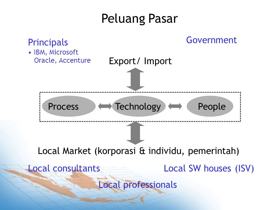 Export/ Import Peluang Pasar Process Technology People Principals IBM, Microsoft Oracle, Accenture Local SW houses (ISV)Local consultants Government Local professionals Local Market (korporasi & individu, pemerintah)