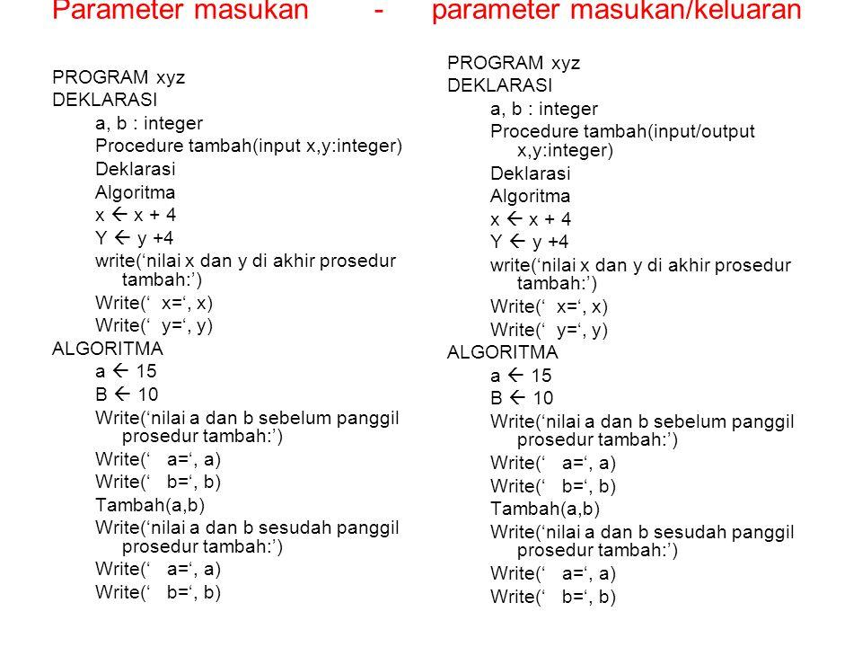Parameter masukan - parameter masukan/keluaran PROGRAM xyz DEKLARASI a, b : integer Procedure tambah(input x,y:integer) Deklarasi Algoritma x  x + 4