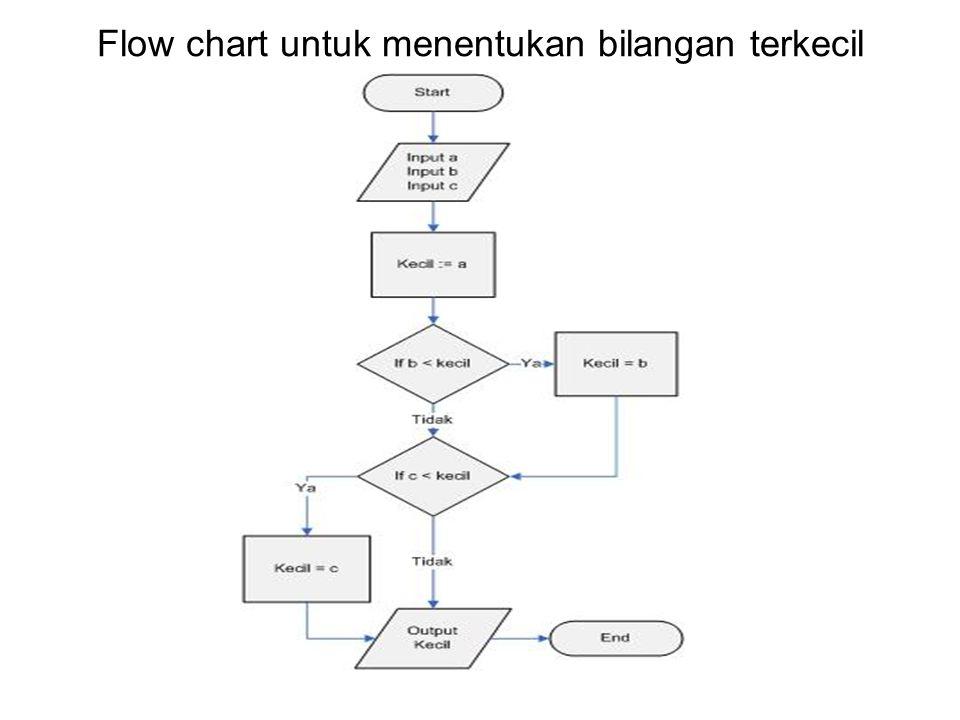 Flow chart untuk menentukan bilangan terkecil