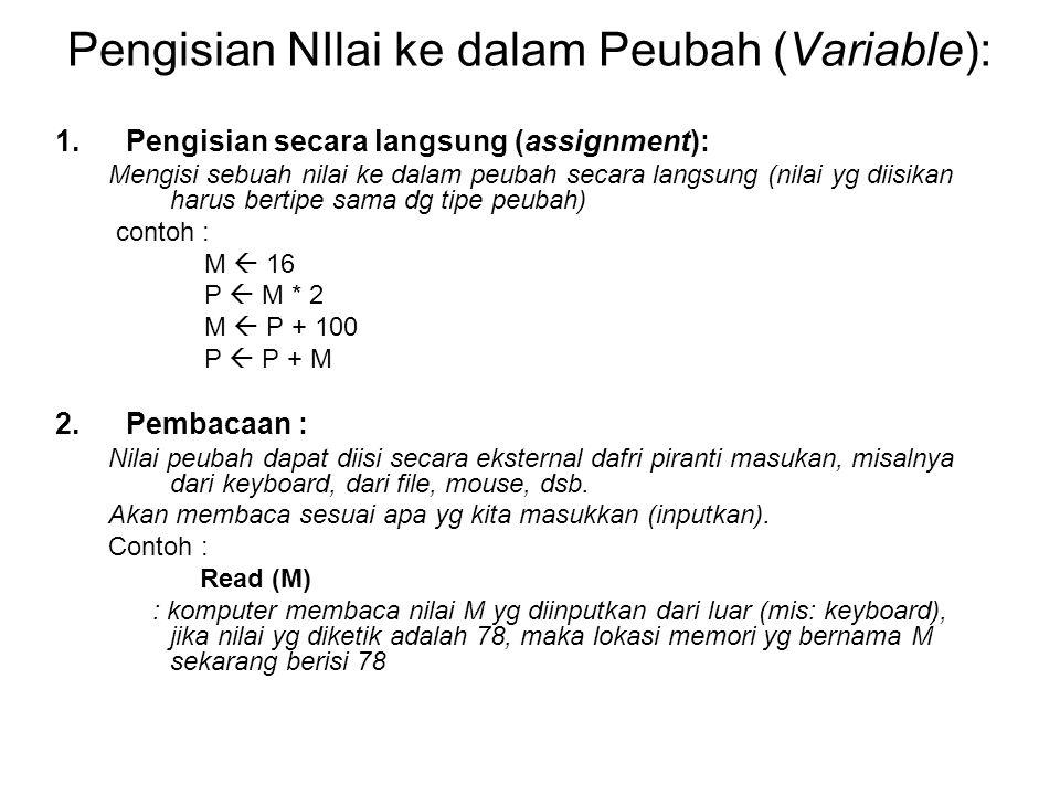Pengisian NIlai ke dalam Peubah (Variable): 1.Pengisian secara langsung (assignment): Mengisi sebuah nilai ke dalam peubah secara langsung (nilai yg d