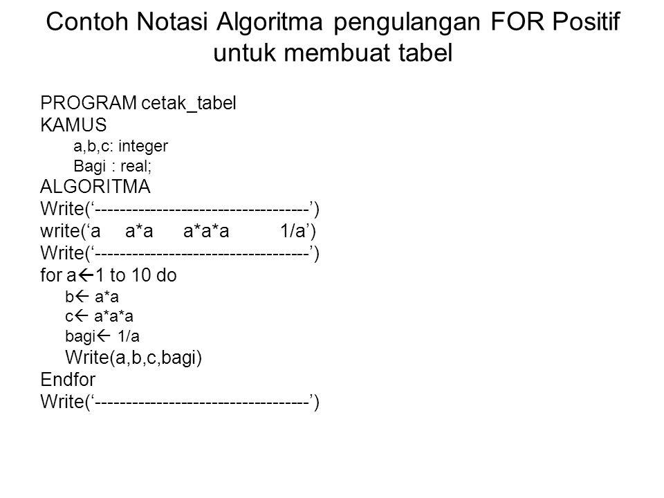 Contoh Notasi Algoritma pengulangan FOR Positif untuk membuat tabel PROGRAM cetak_tabel KAMUS a,b,c: integer Bagi : real; ALGORITMA Write('-----------