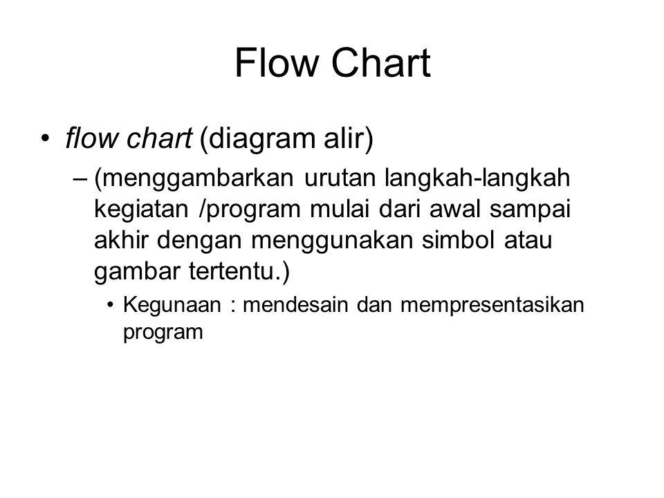 Flow Chart flow chart (diagram alir) –(menggambarkan urutan langkah-langkah kegiatan /program mulai dari awal sampai akhir dengan menggunakan simbol a