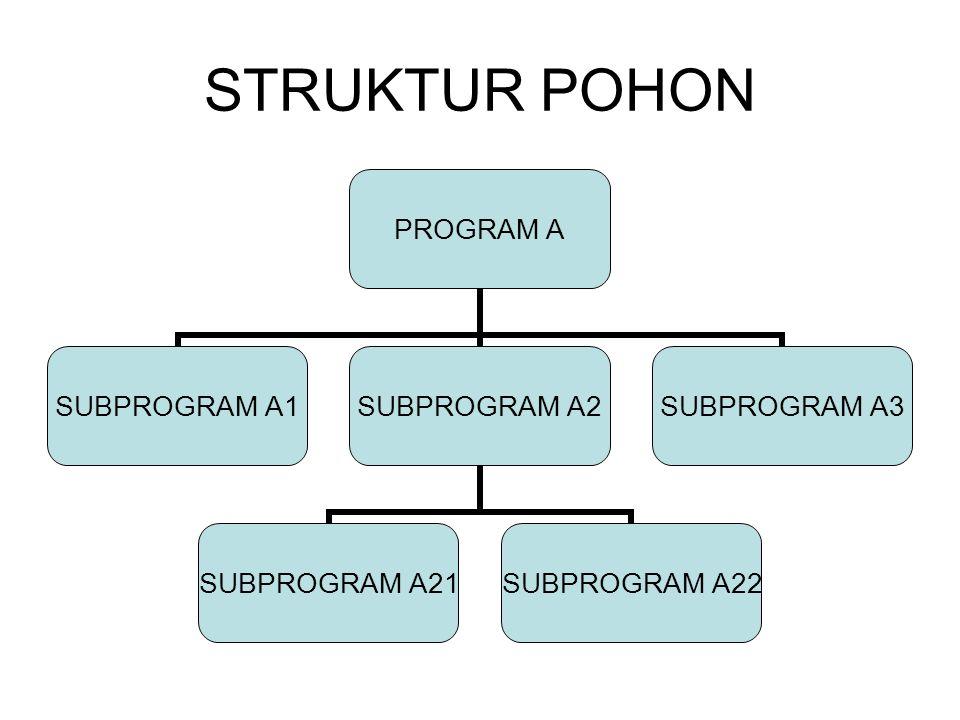 STRUKTUR POHON