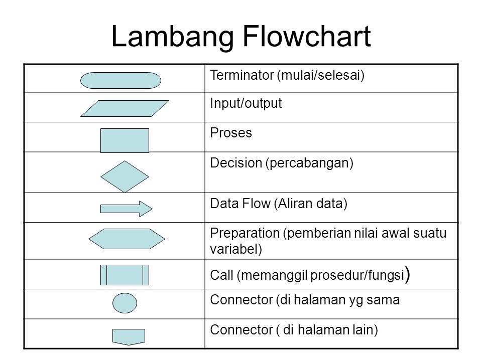 Lambang Flowchart Terminator (mulai/selesai) Input/output Proses Decision (percabangan) Data Flow (Aliran data) Preparation (pemberian nilai awal suat