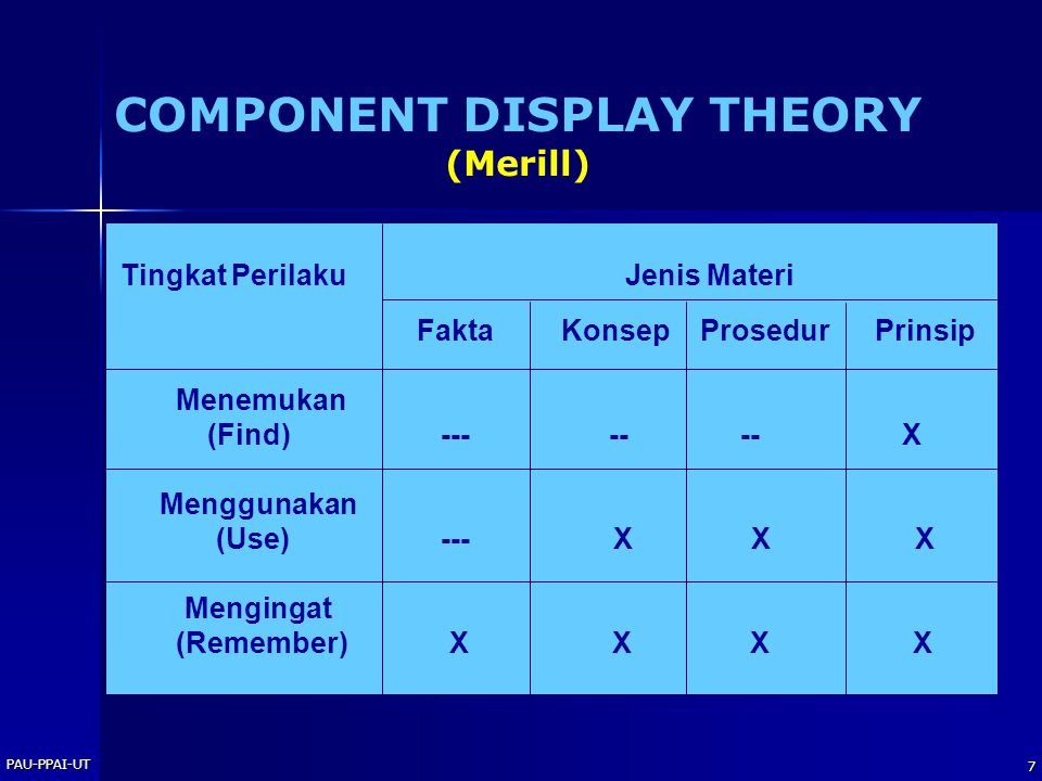 PAU-PPAI-UT 6 Verbal Information Intellectual Skills Cognitive Strategi Motor Skills Attitudes Verbal Information Intellectual Skills Cognitive Strate