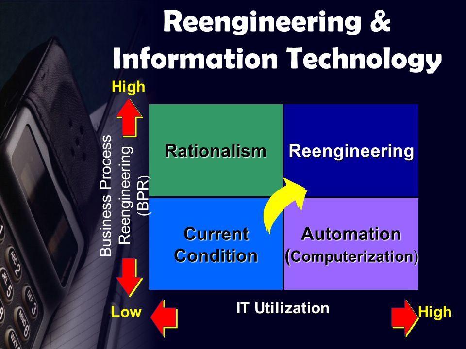 IT Utilization Low High ReengineeringRationalism CurrentConditionAutomation ( Computerization) High Reengineering & Information Technology Business Process Reengineering (BPR )