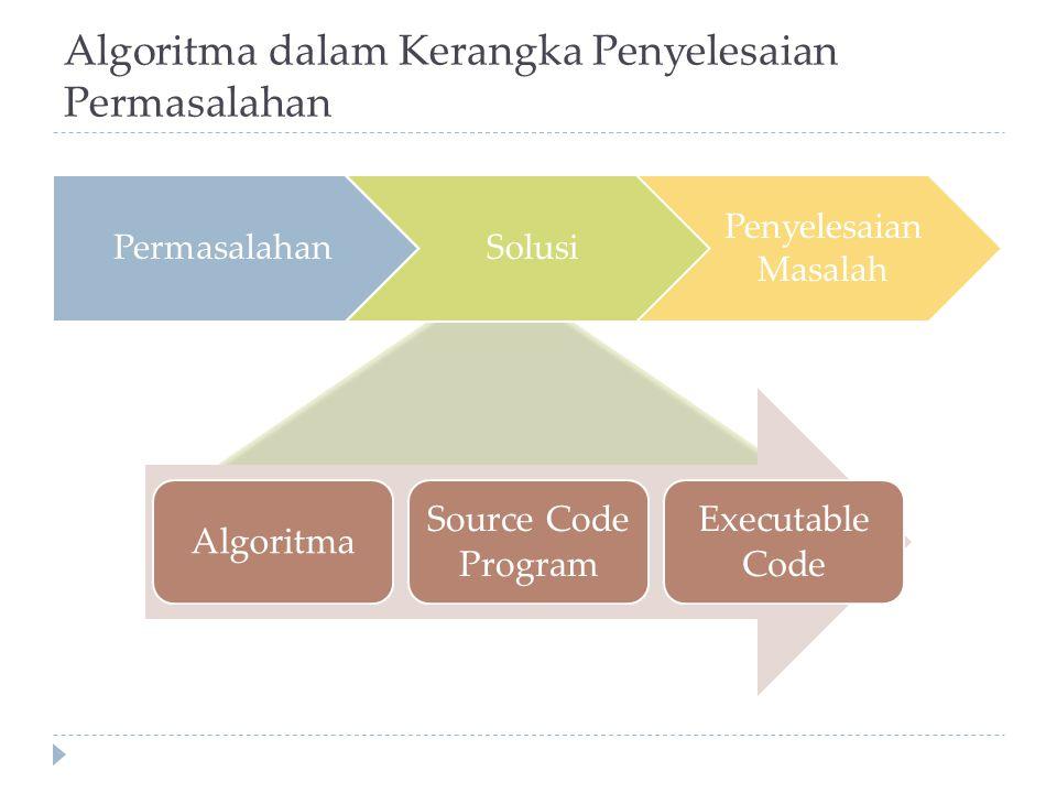 Algoritma dalam Kerangka Penyelesaian Permasalahan PermasalahanSolusi Penyelesaian Masalah Algoritma Source Code Program Executable Code