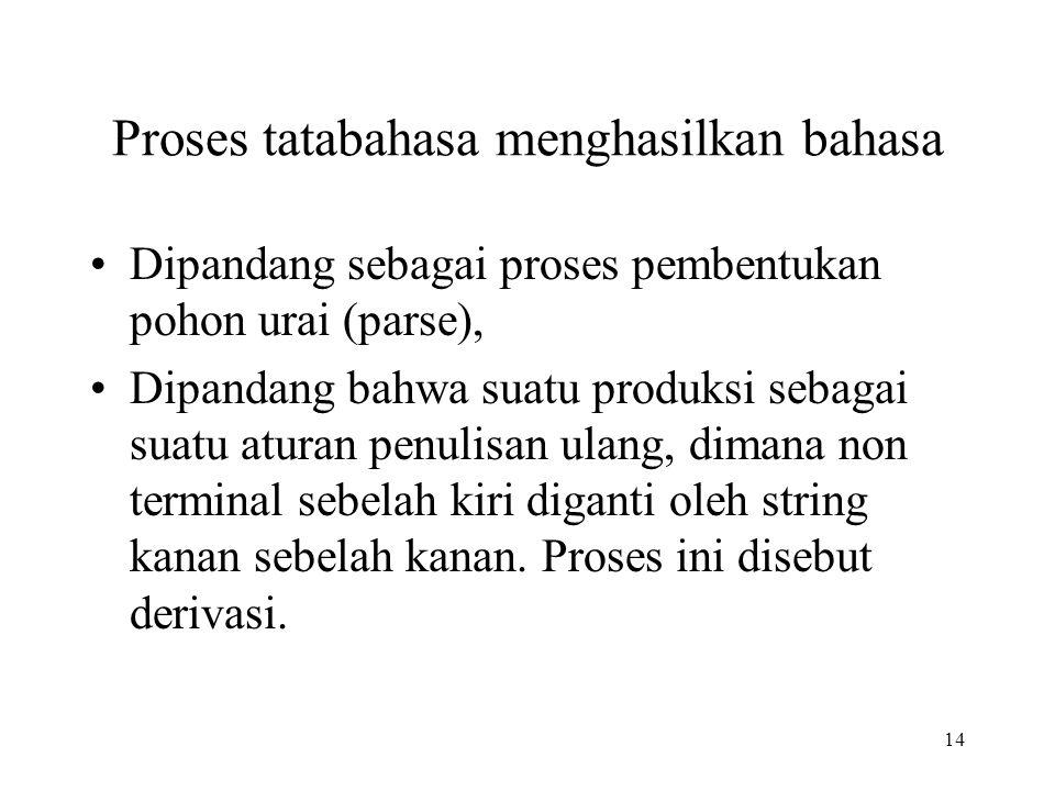 14 Proses tatabahasa menghasilkan bahasa Dipandang sebagai proses pembentukan pohon urai (parse), Dipandang bahwa suatu produksi sebagai suatu aturan