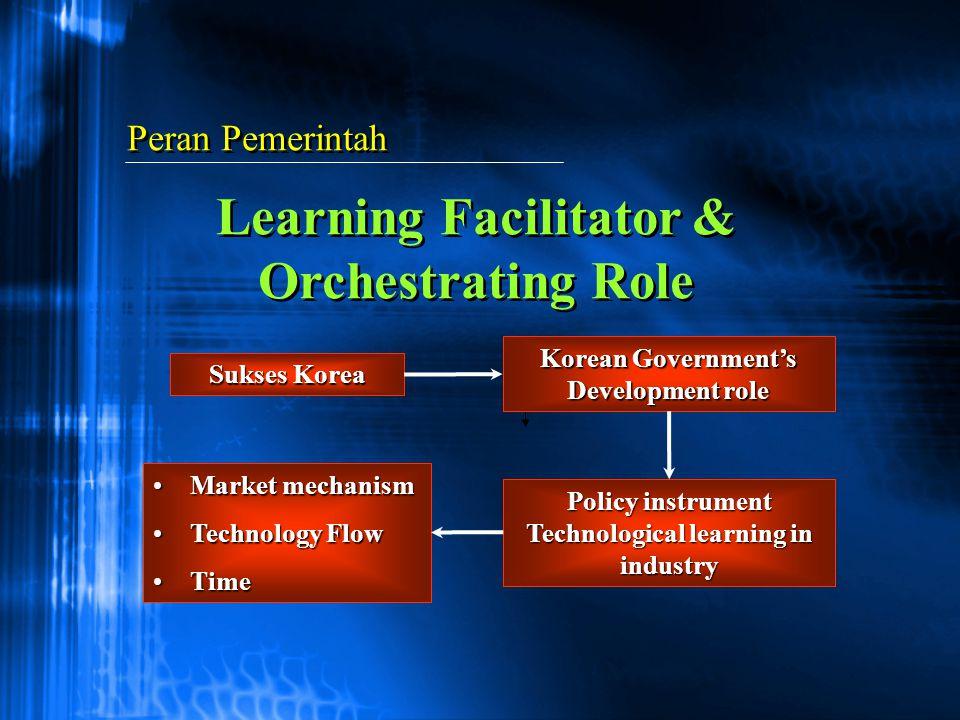Peran Pemerintah Learning Facilitator & Orchestrating Role Sukses Korea Market mechanismMarket mechanism Technology FlowTechnology Flow TimeTime Polic