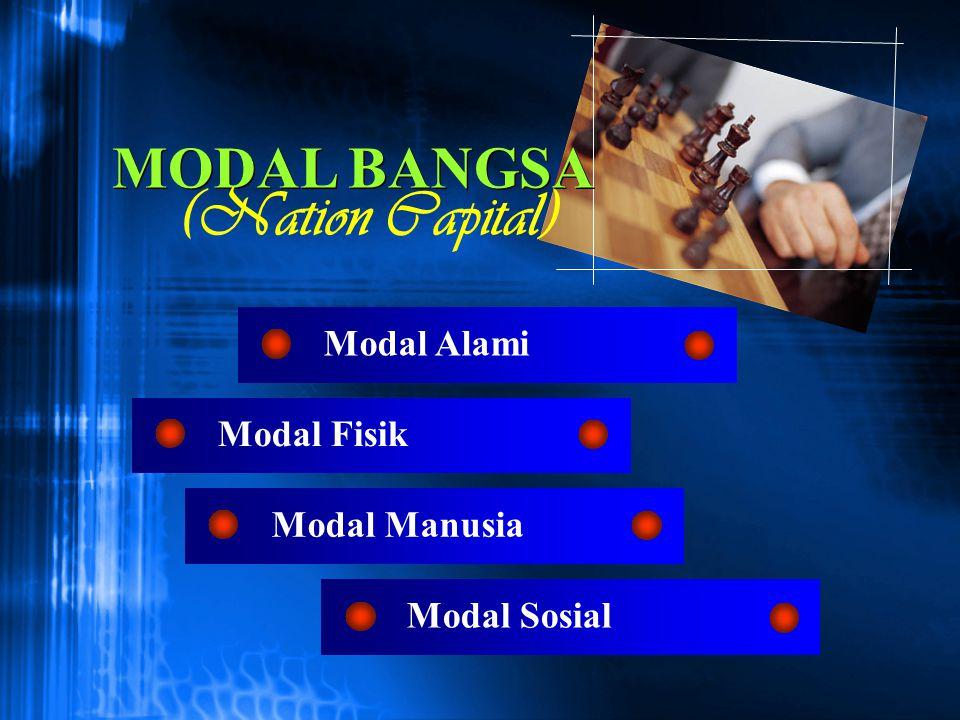 Modal Fisik Modal Sosial Modal Manusia Modal Alami MODAL BANGSA (Nation Capital)