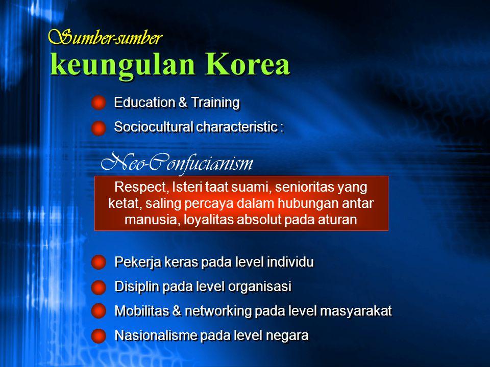 Sumber-sumber Education & Training Sociocultural characteristic : Education & Training Sociocultural characteristic : Respect, Isteri taat suami, seni