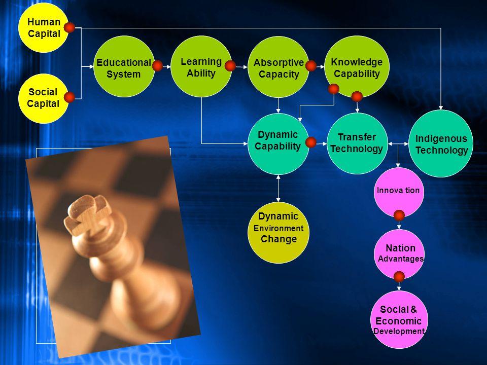 Innovation : Inovasi adalah aktifitas pioner yang berakar kuat pada kompetensi internal perusahaan untuk mengembangkan dan menciptakan produk baru di pasar Beda antara inovasi dan imitasi kreatif seringkali kabur (Schumpeter) Inovasi = Komersialisasi invention Imitasi = The Diffusion of Innovation Innovation :