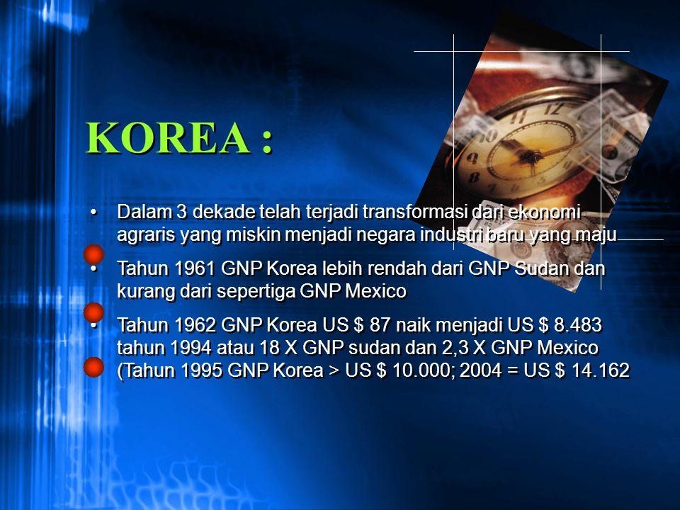 Ekspor Korea tumbuh sangat cepat 1963 = US $ 40 juta 2005 = US $ 284,6 milyar Share produk manufaktur meningkat 1963 = 14,3 % 1994 = 92 % Eksportir manufaktur no.101 dunia menjadi no.