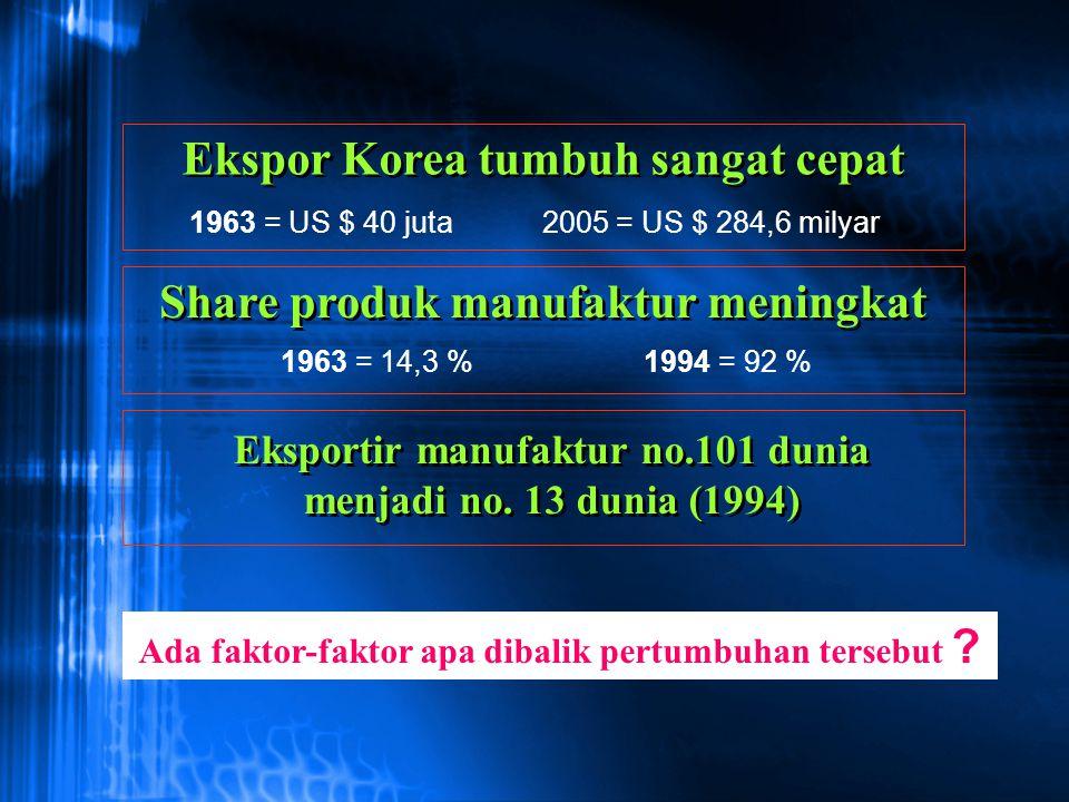 Ekspor Korea tumbuh sangat cepat 1963 = US $ 40 juta 2005 = US $ 284,6 milyar Share produk manufaktur meningkat 1963 = 14,3 % 1994 = 92 % Eksportir ma