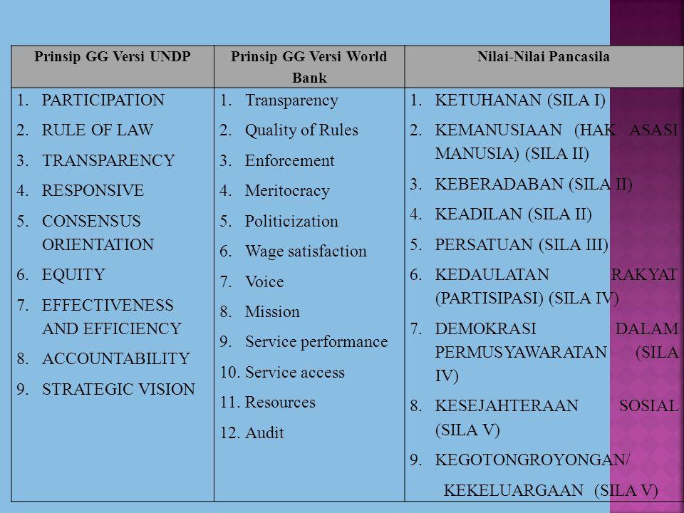 Prinsip GG Versi UNDP Prinsip GG Versi World Bank Nilai-Nilai Pancasila 1.PARTICIPATION 2.RULE OF LAW 3.TRANSPARENCY 4.RESPONSIVE 5.CONSENSUS ORIENTATION 6.EQUITY 7.EFFECTIVENESS AND EFFICIENCY 8.ACCOUNTABILITY 9.STRATEGIC VISION 1.Transparency 2.Quality of Rules 3.Enforcement 4.Meritocracy 5.Politicization 6.Wage satisfaction 7.Voice 8.Mission 9.Service performance 10.Service access 11.Resources 12.Audit 1.KETUHANAN (SILA I) 2.KEMANUSIAAN (HAK ASASI MANUSIA) (SILA II) 3.KEBERADABAN (SILA II) 4.KEADILAN (SILA II) 5.PERSATUAN (SILA III) 6.KEDAULATAN RAKYAT (PARTISIPASI) (SILA IV) 7.DEMOKRASI DALAM PERMUSYAWARATAN (SILA IV) 8.KESEJAHTERAAN SOSIAL (SILA V) 9.KEGOTONGROYONGAN/ KEKELUARGAAN (SILA V)