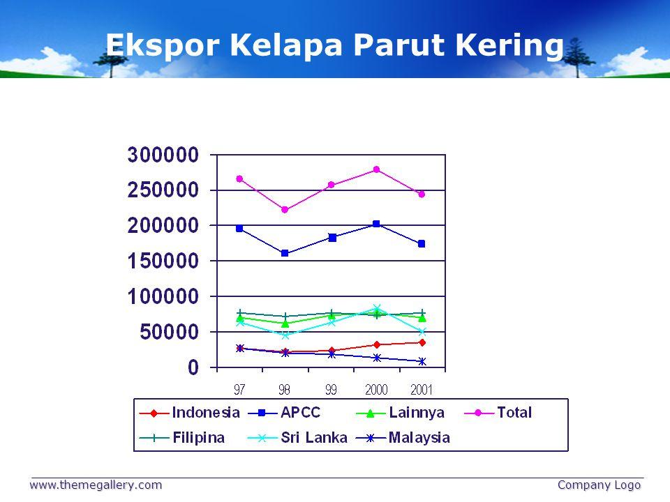 Ekspor Kelapa Parut Kering www.themegallery.com Company Logo