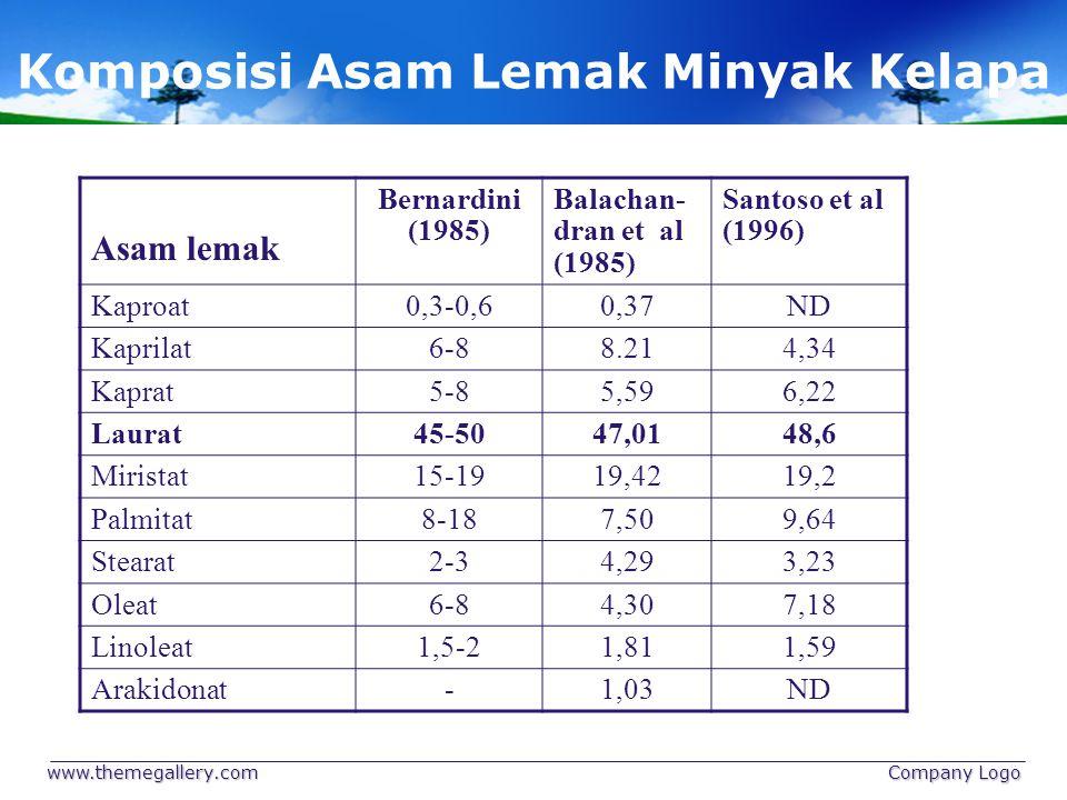 Komposisi Asam Lemak Minyak Kelapa www.themegallery.com Company Logo Asam lemak Bernardini (1985) Balachan- dran et al (1985) Santoso et al (1996) Kap