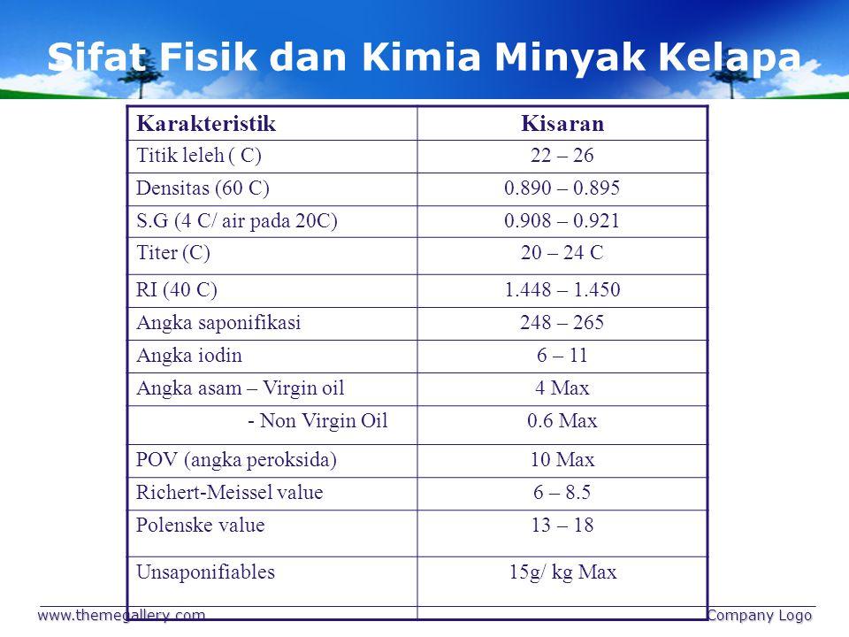 Sifat Fisik dan Kimia Minyak Kelapa www.themegallery.com Company Logo KarakteristikKisaran Titik leleh ( C)22 – 26 Densitas (60 C)0.890 – 0.895 S.G (4