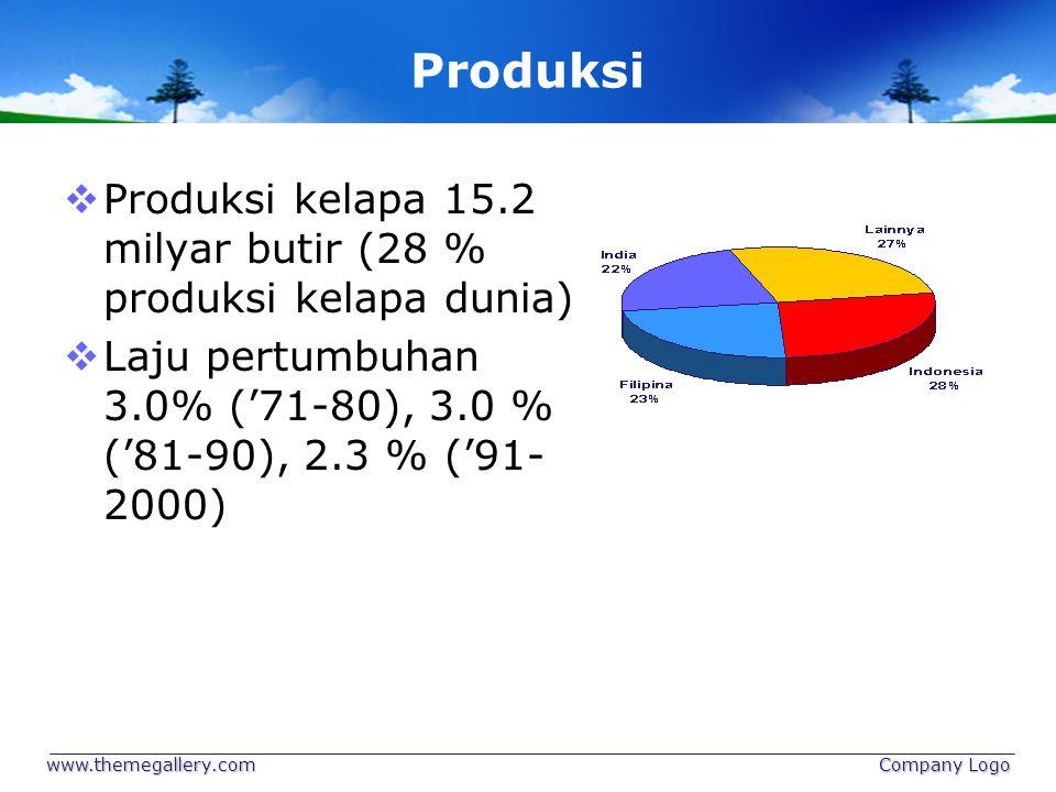 Produksi  Produksi kelapa 15.2 milyar butir (28 % produksi kelapa dunia)  Laju pertumbuhan 3.0% ('71-80), 3.0 % ('81-90), 2.3 % ('91- 2000) www.them