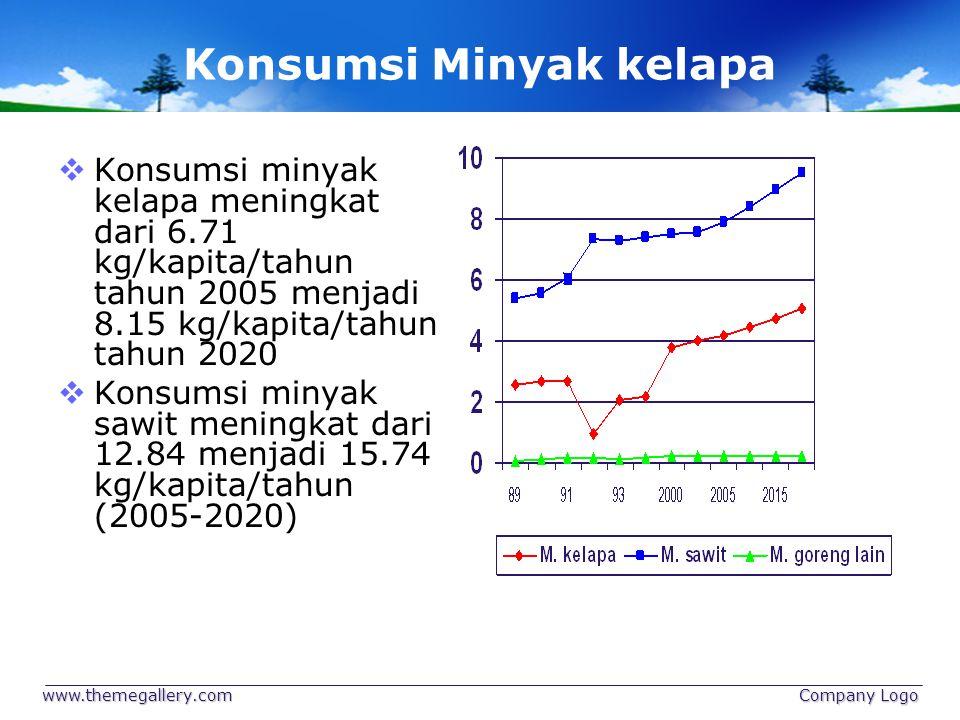 Konsumsi Minyak kelapa  Konsumsi minyak kelapa meningkat dari 6.71 kg/kapita/tahun tahun 2005 menjadi 8.15 kg/kapita/tahun tahun 2020  Konsumsi miny