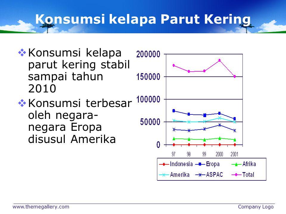 Konsumsi kelapa Parut Kering  Konsumsi kelapa parut kering stabil sampai tahun 2010  Konsumsi terbesar oleh negara- negara Eropa disusul Amerika www