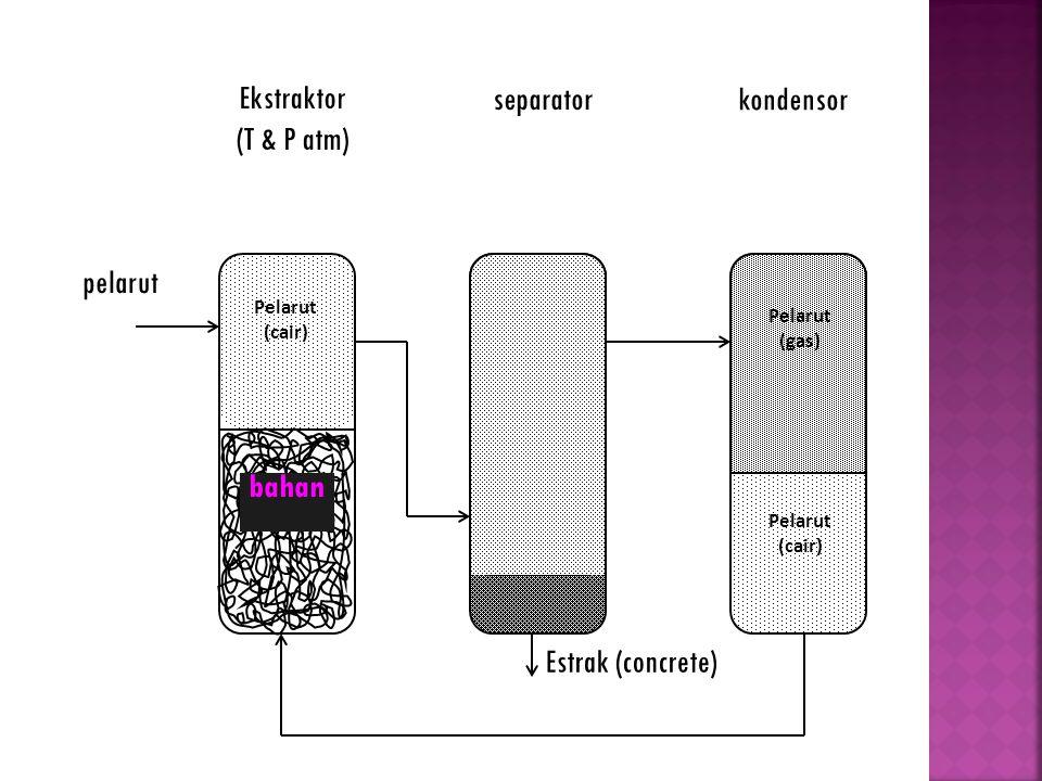 Estrak (concrete) Pelarut (cair) Pelarut (gas) Pelarut (cair) Ekstraktor (T & P atm) separator kondensor pelarut bahan