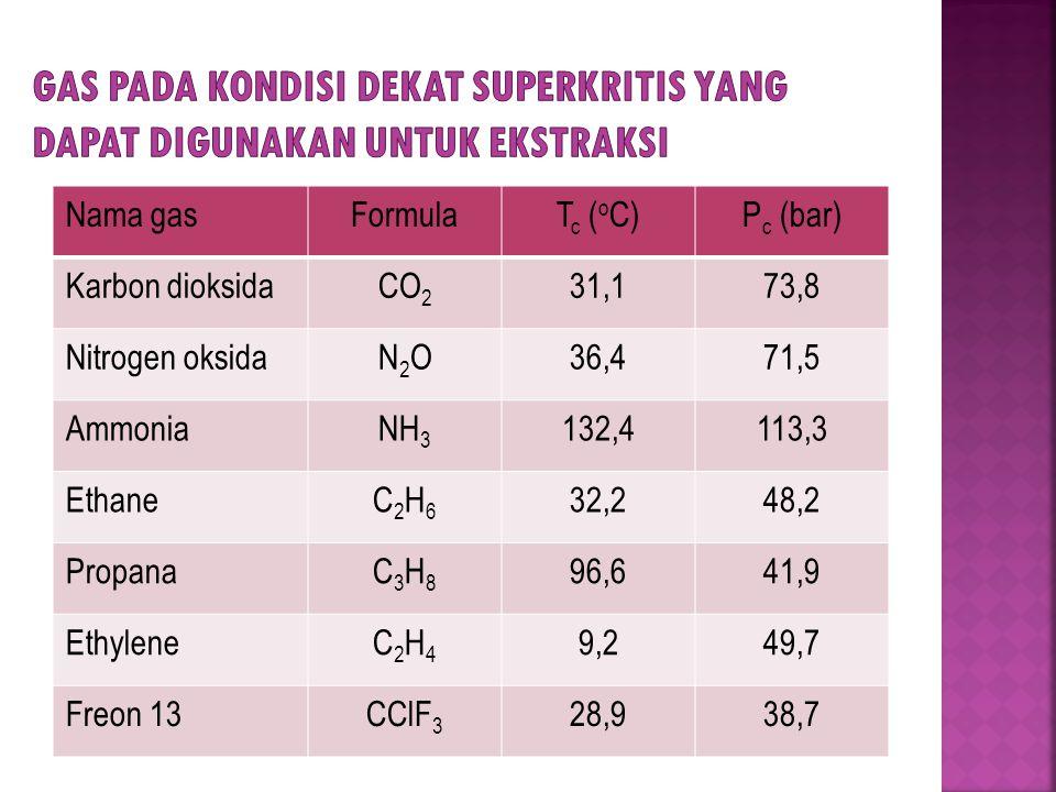 Nama gasFormulaT c ( o C)P c (bar) Karbon dioksidaCO 2 31,173,8 Nitrogen oksidaN2ON2O36,471,5 AmmoniaNH 3 132,4113,3 EthaneC2H6C2H6 32,248,2 PropanaC3H8C3H8 96,641,9 EthyleneC2H4C2H4 9,249,7 Freon 13CClF 3 28,938,7