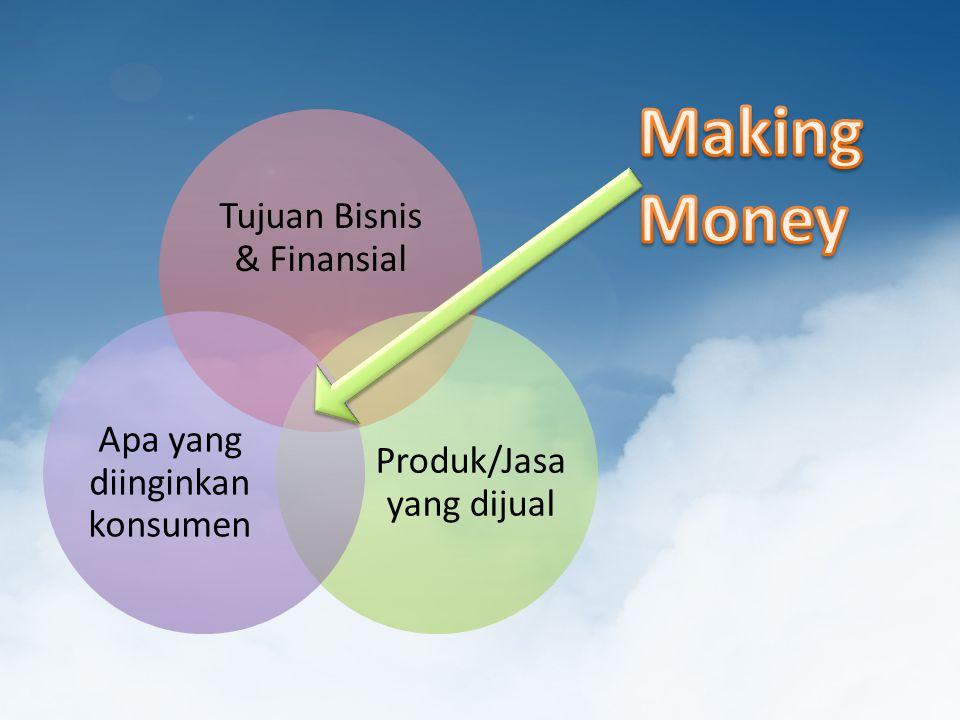 Tujuan Bisnis & Finansial Produk/Jasa yang dijual Apa yang diinginkan konsumen