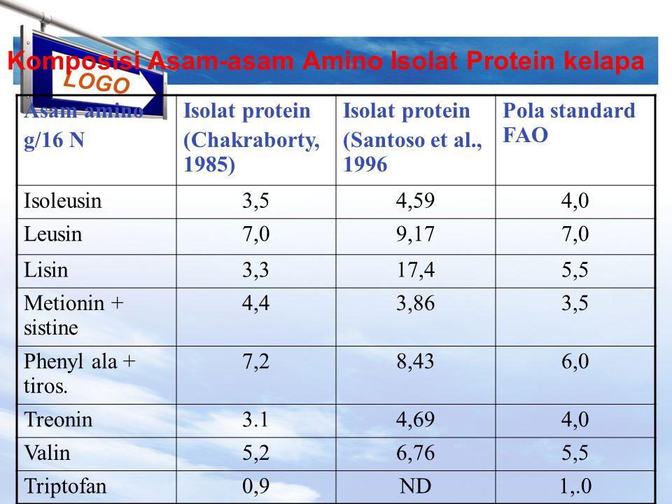 LOGO Komposisi Asam-asam Amino Isolat Protein kelapa Asam amino g/16 N Isolat protein (Chakraborty, 1985) Isolat protein (Santoso et al., 1996 Pola standard FAO Isoleusin3,54,594,0 Leusin7,09,177,0 Lisin3,317,45,5 Metionin + sistine 4,43,863,5 Phenyl ala + tiros.
