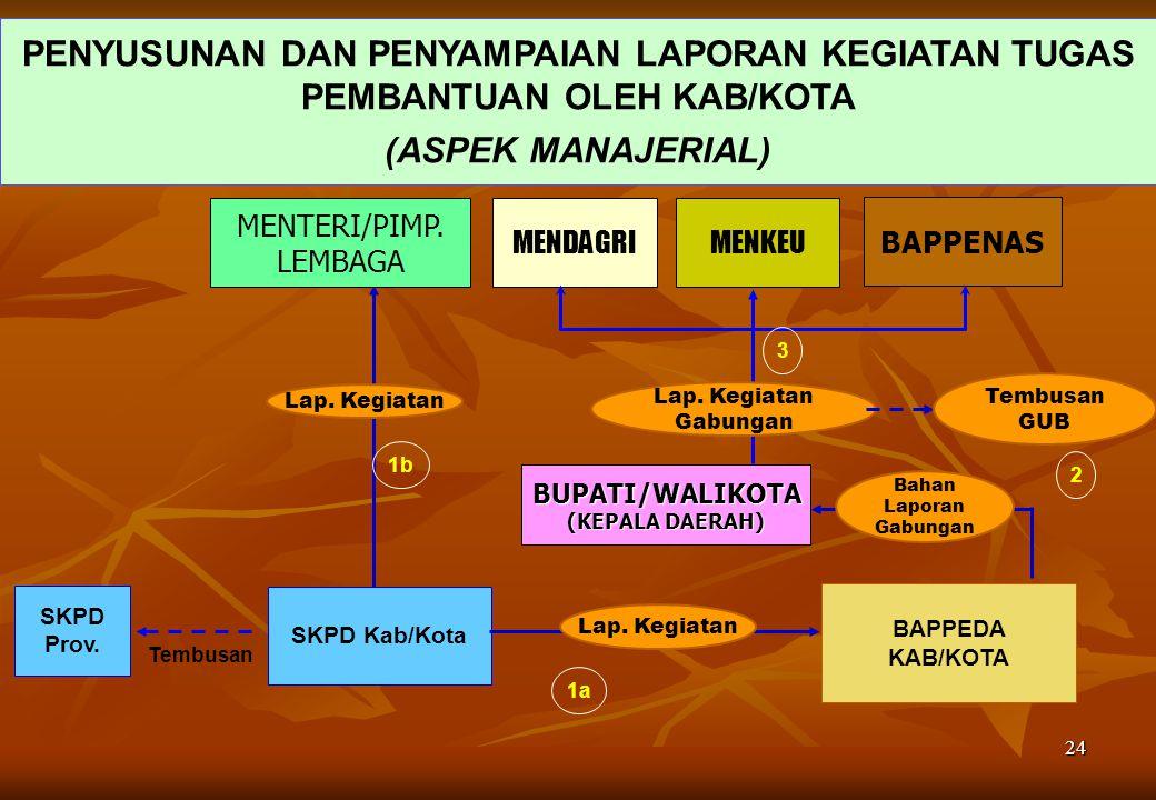 23 MENTERI/ PIMP.LEMBAGA GUBERNUR (KEPALA DAERAH) PENYUSUNAN & PENYAMPAIAN LAPORAN KEGIATAN TUGAS PEMBANTUAN OLEH PROVINSI (ASPEK MANAJERIAL) BAPPEDA